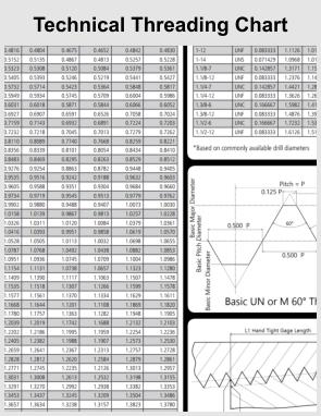 technical threading chart